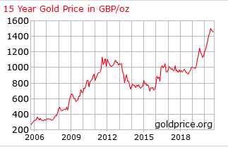 Gold Price October 2020